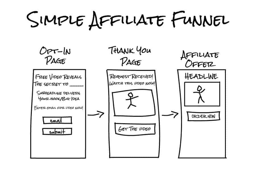 email marketing as an affiliate